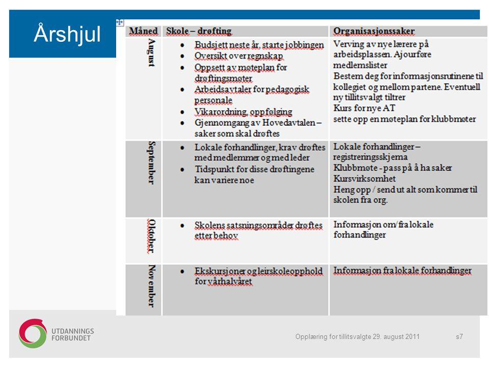 Årshjul Opplæring for tillitsvalgte 29. august 2011