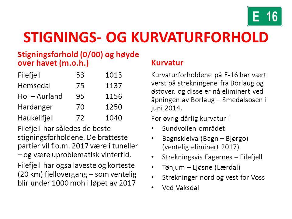 STIGNINGS- OG KURVATURFORHOLD