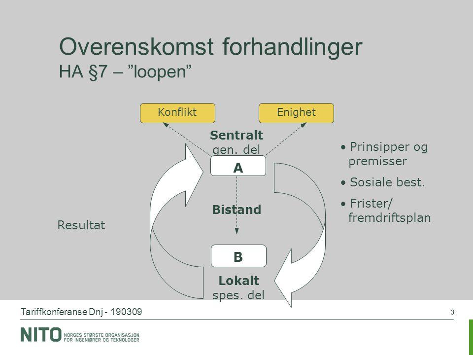 Overenskomst forhandlinger HA §7 – loopen