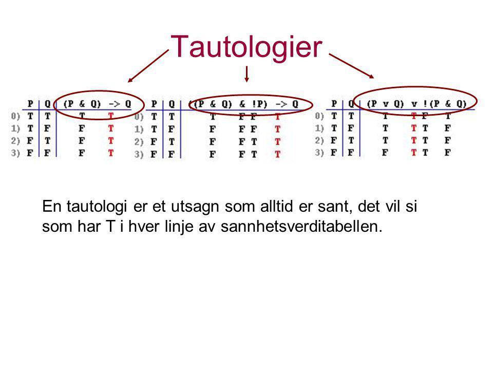 Tautologier En tautologi er et utsagn som alltid er sant, det vil si som har T i hver linje av sannhetsverditabellen.