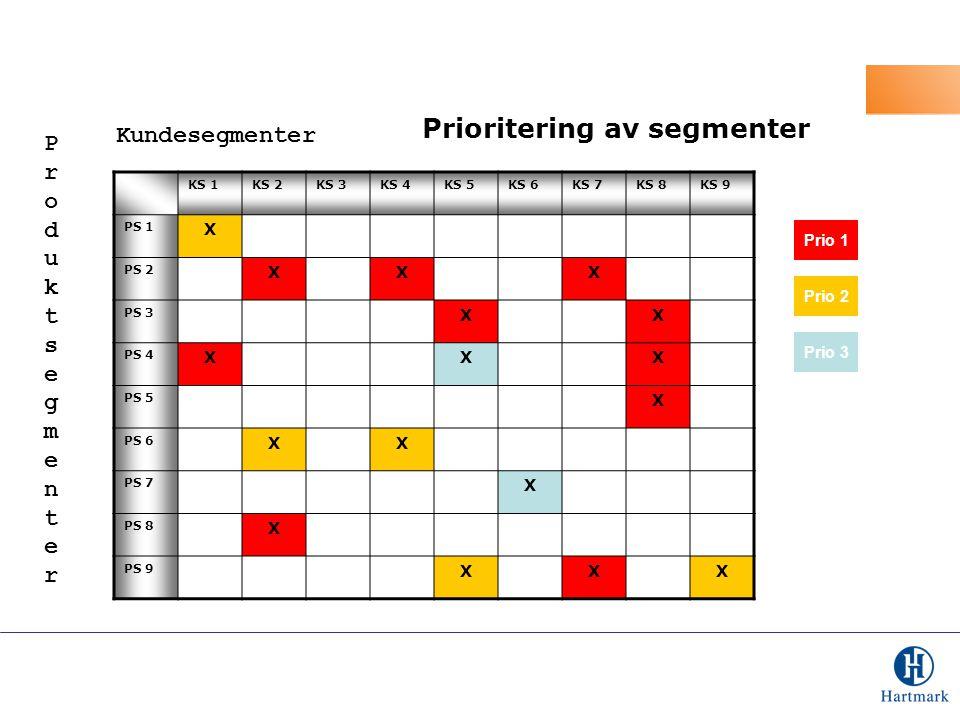 Prioritering av segmenter