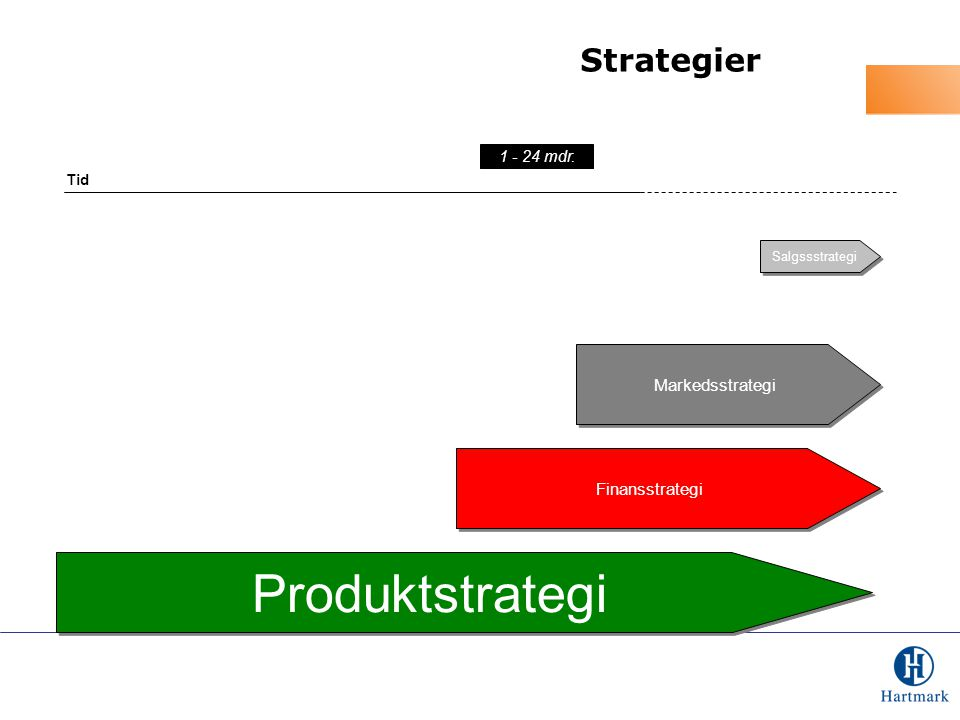 Produktstrategi Strategier Markedsstrategi Finansstrategi 1 - 24 mdr.