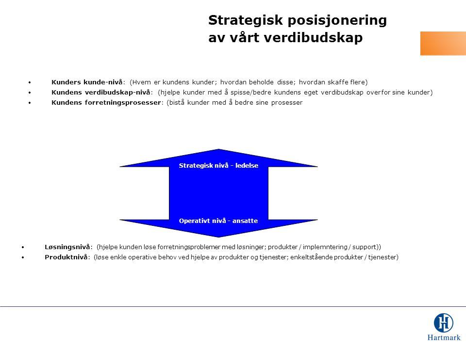 Strategisk posisjonering av vårt verdibudskap