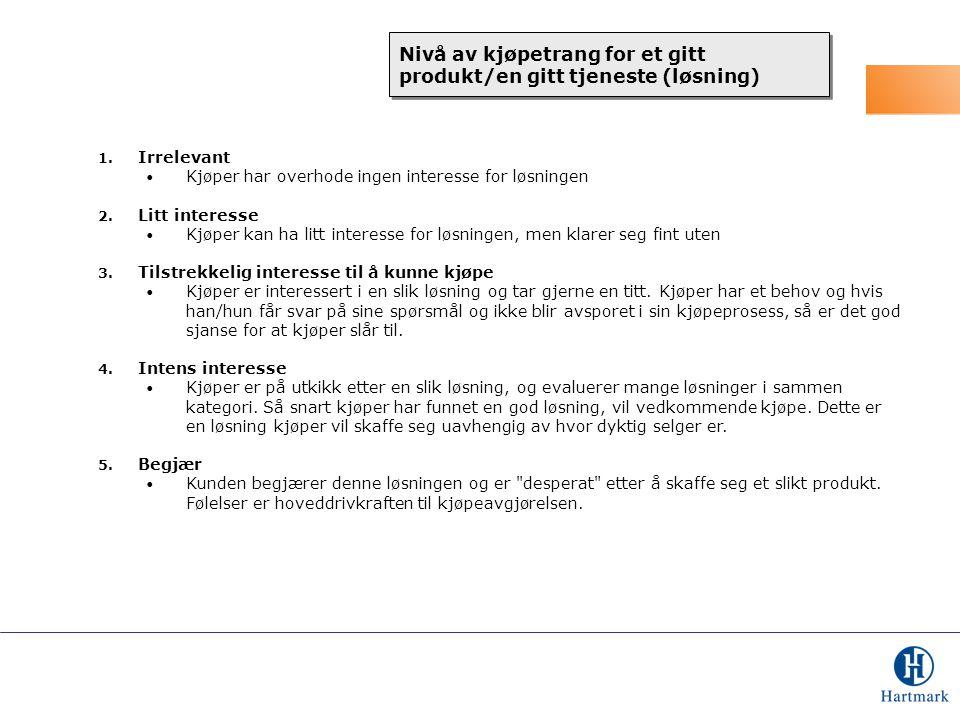Nivå av kjøpetrang for et gitt produkt/en gitt tjeneste (løsning)