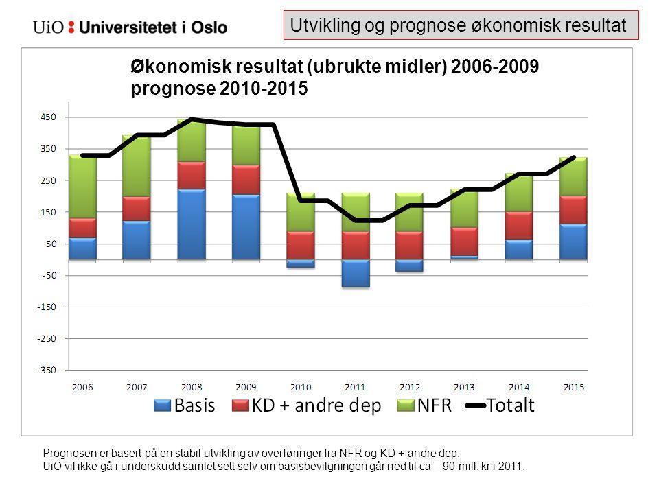 Utvikling og prognose økonomisk resultat