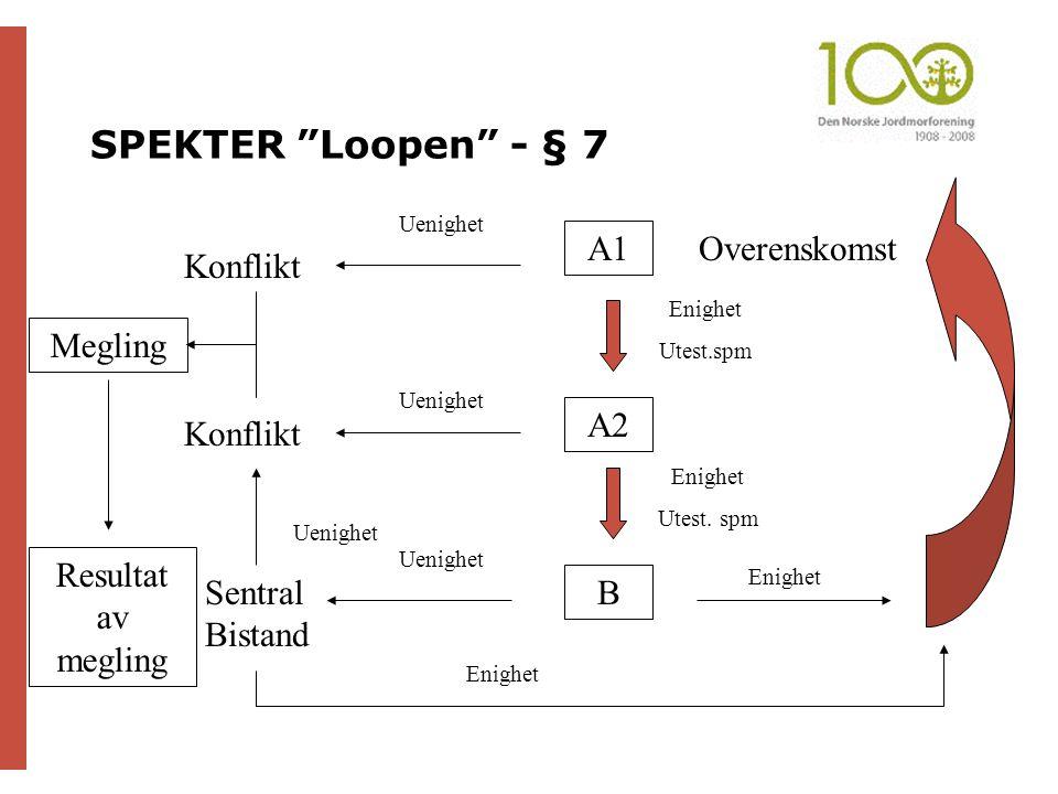 SPEKTER Loopen - § 7 A1 Overenskomst Konflikt Megling A2 Konflikt