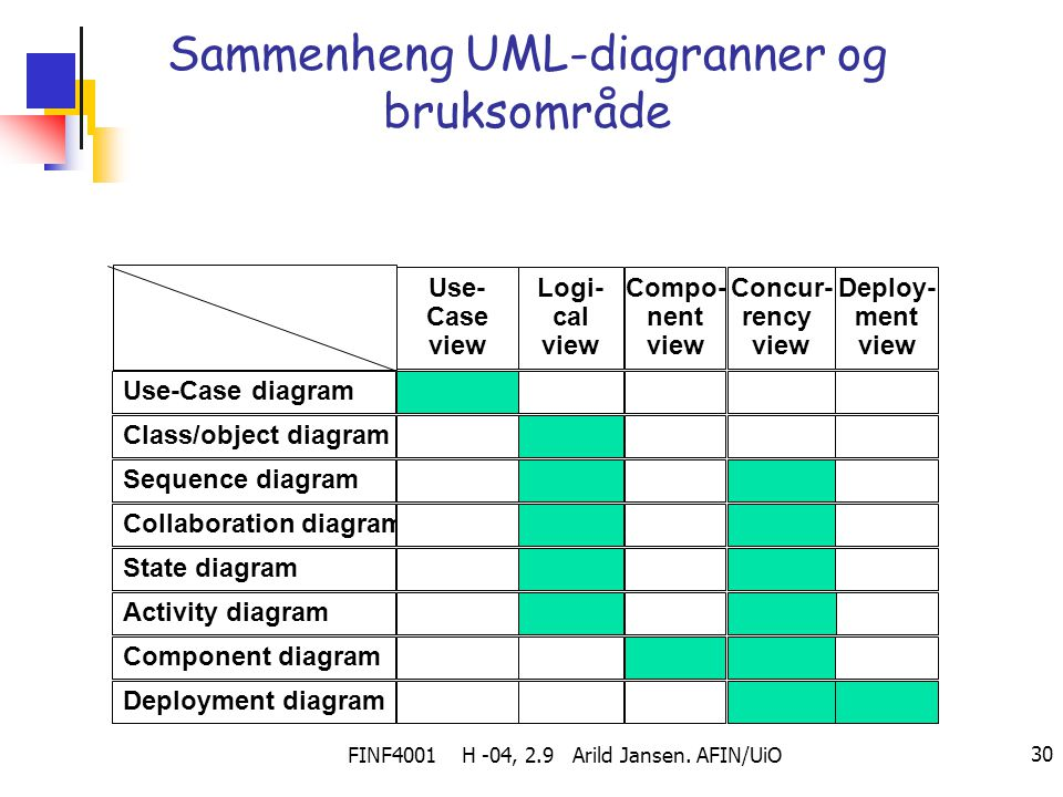 Sammenheng UML-diagranner og bruksområde