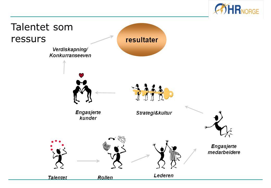 Talentet som ressurs resultater Verdiskapning/ Konkurranseeven