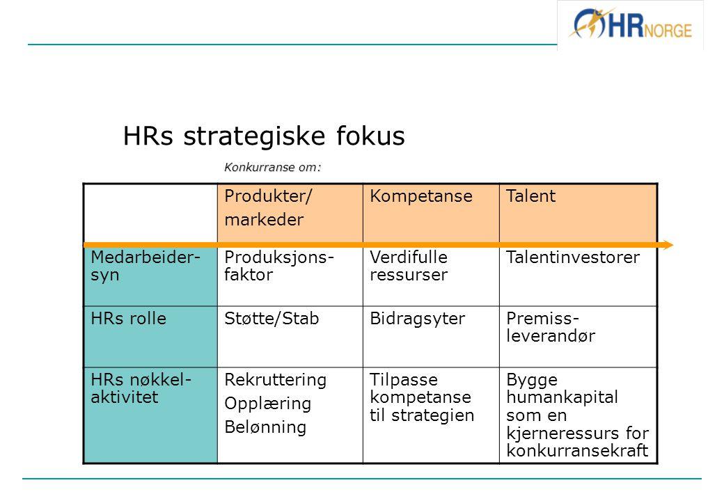 HRs strategiske fokus Konkurranse om: Produkter/ markeder Kompetanse