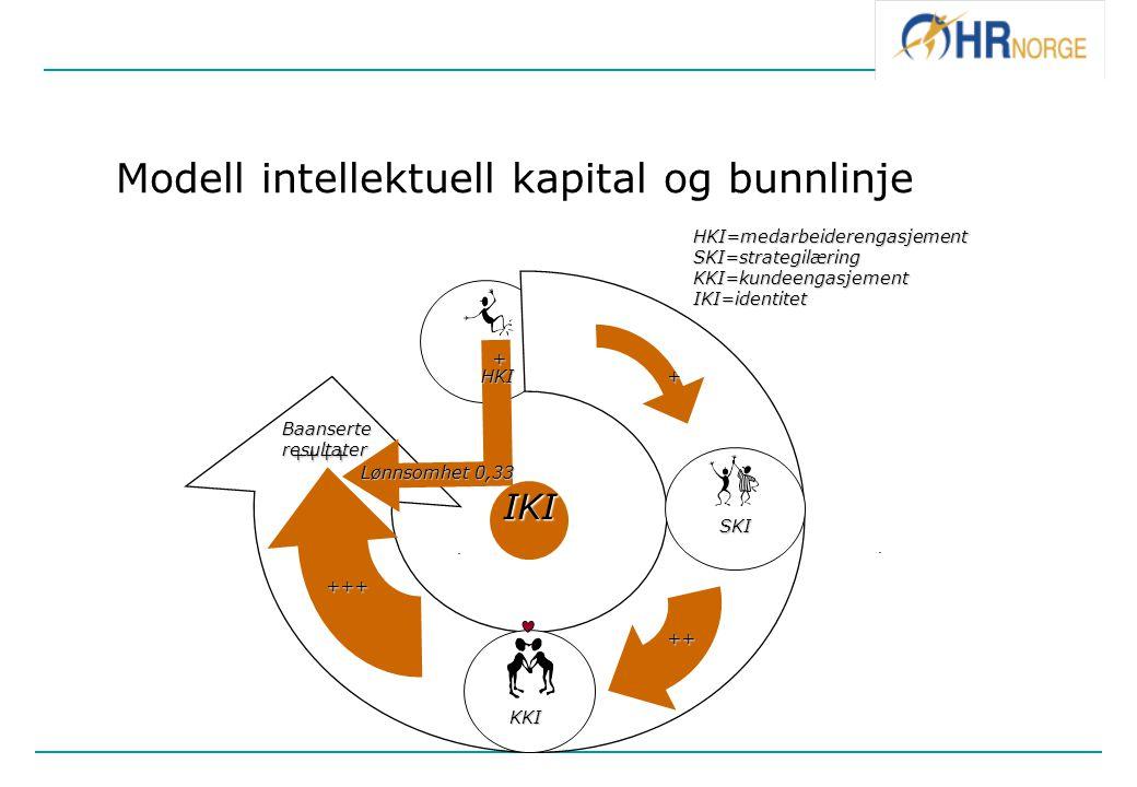 Modell intellektuell kapital og bunnlinje