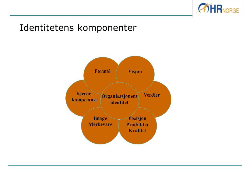 Identitetens komponenter