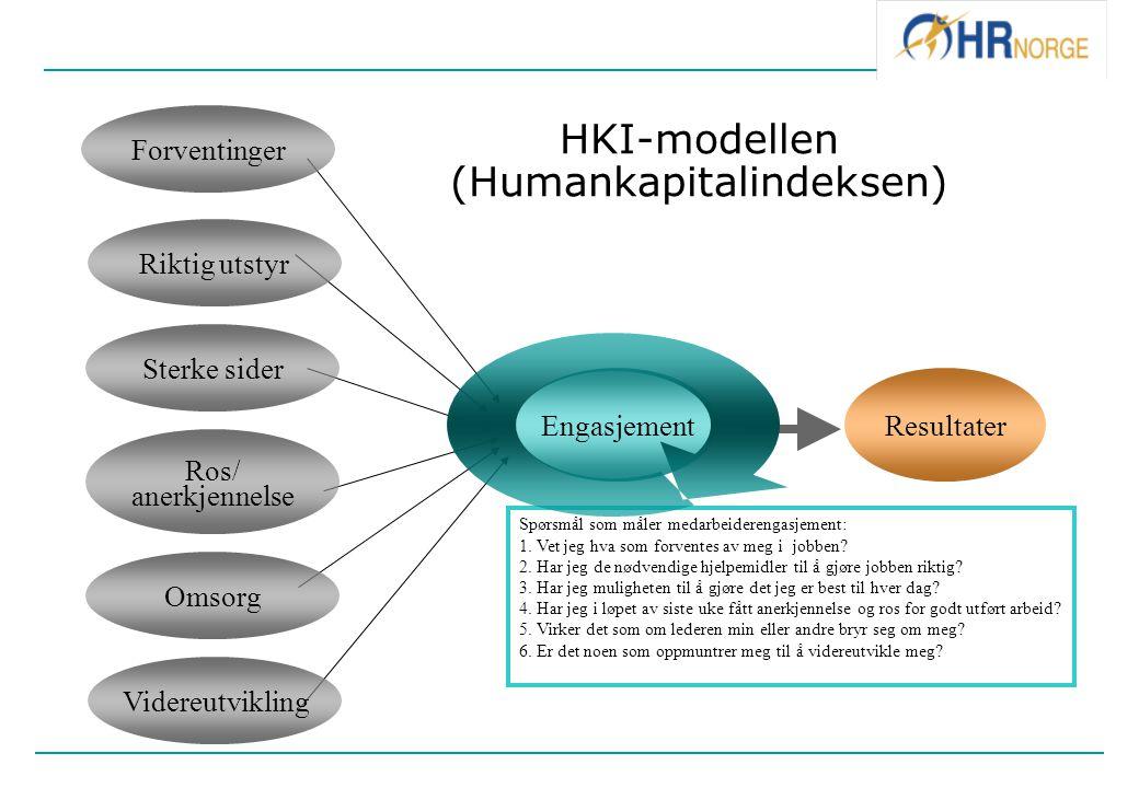HKI-modellen (Humankapitalindeksen)