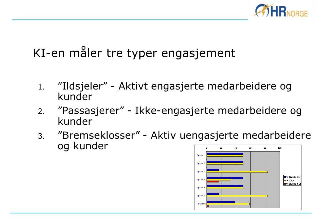 KI-en måler tre typer engasjement