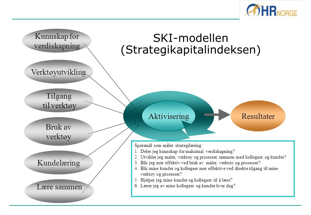 SKI-modellen (Strategikapitalindeksen)