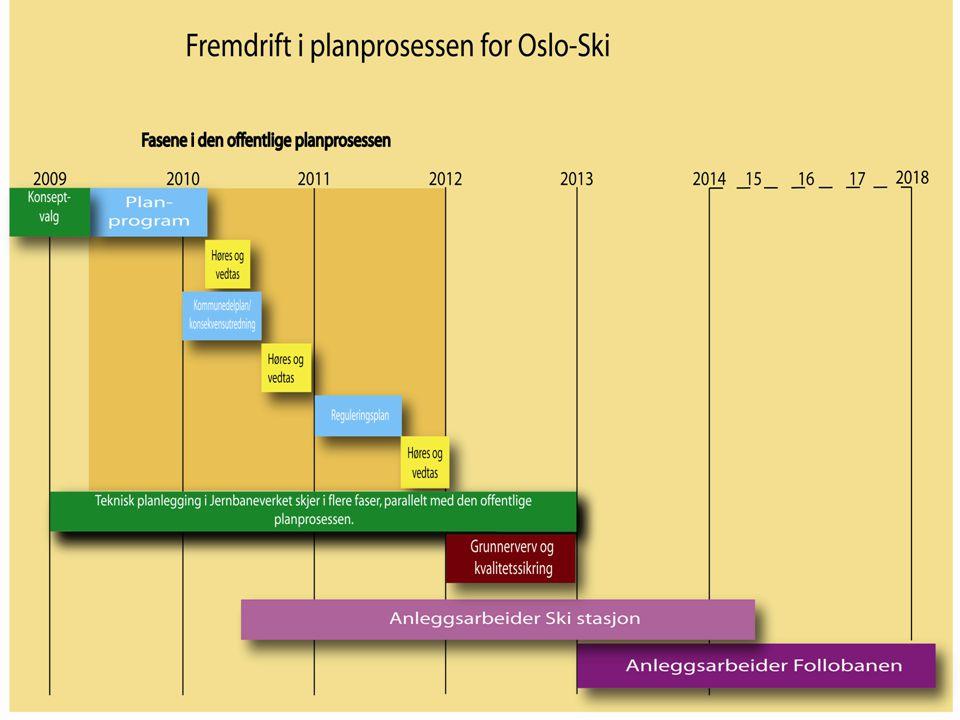° Planprogram Follobanen| 17.02.2010