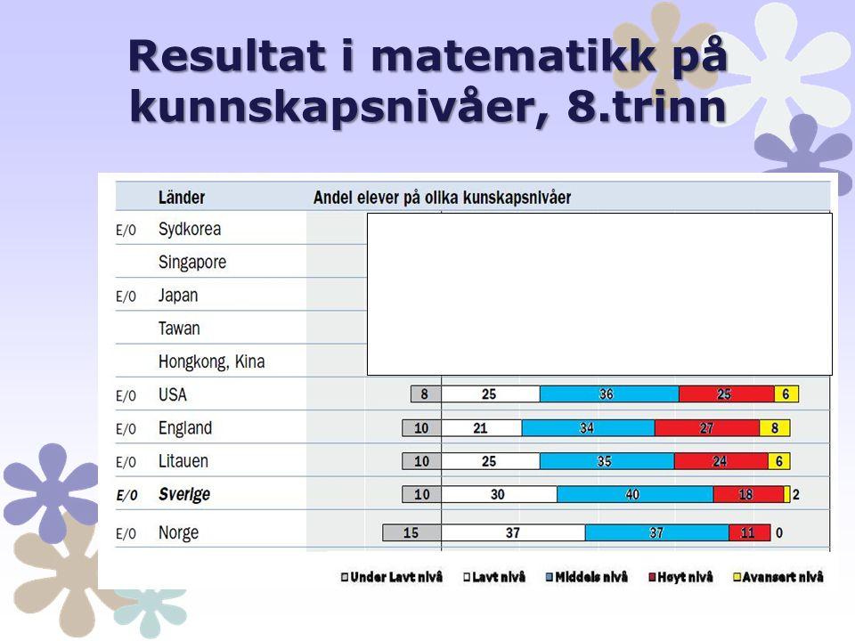 Resultat i matematikk på kunnskapsnivåer, 8.trinn
