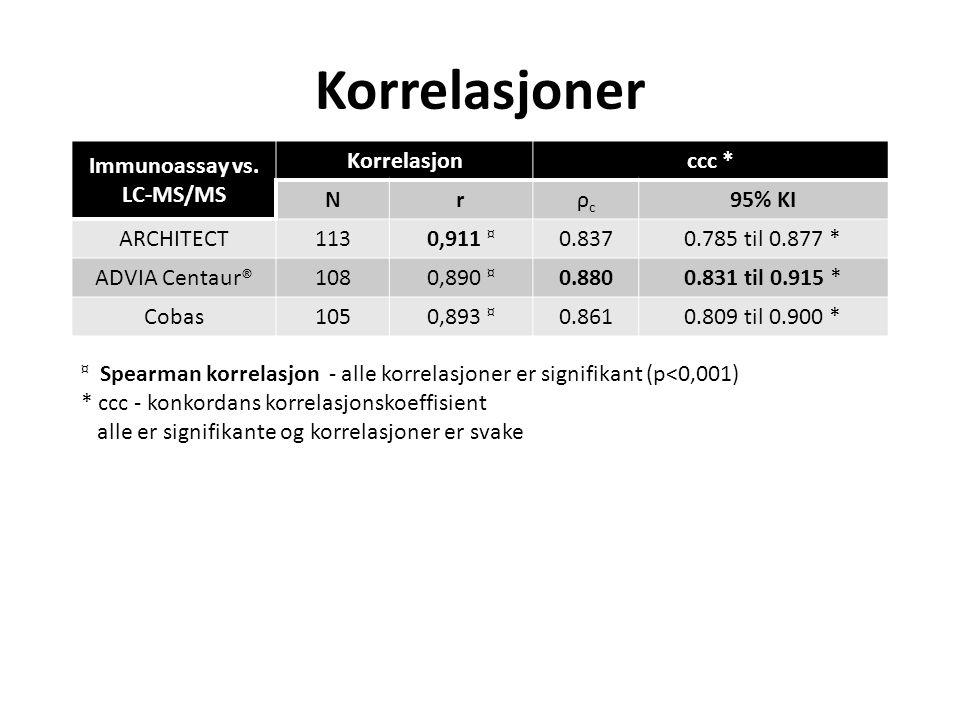 Immunoassay vs. LC-MS/MS