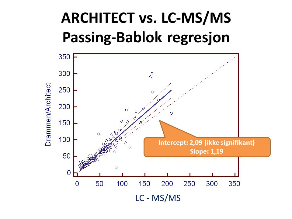 ARCHITECT vs. LC-MS/MS Passing-Bablok regresjon
