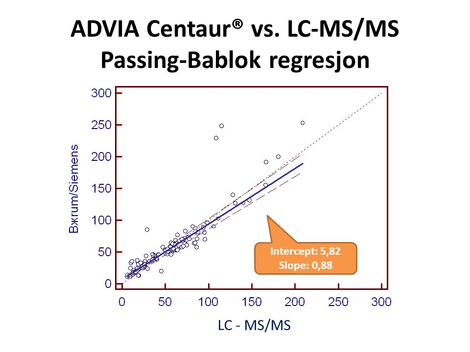 ADVIA Centaur® vs. LC-MS/MS Passing-Bablok regresjon