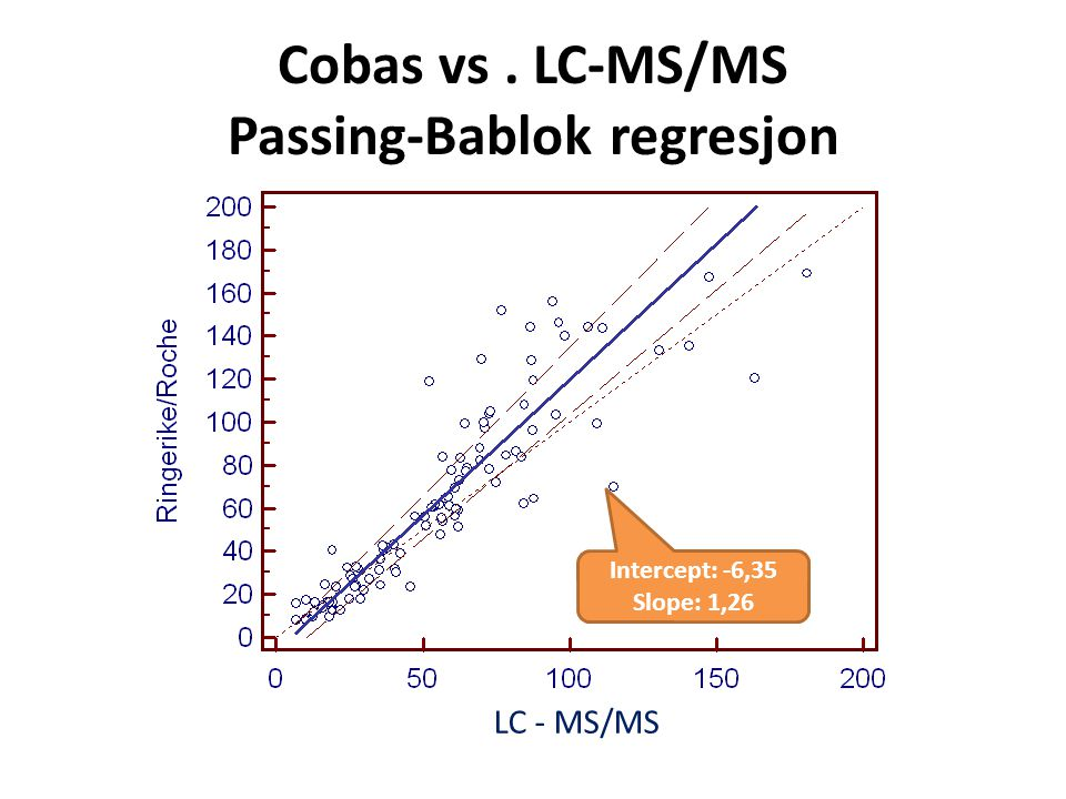 Cobas vs . LC-MS/MS Passing-Bablok regresjon