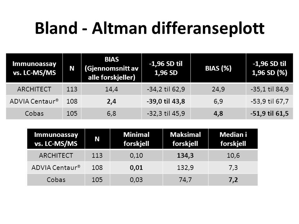 Bland ‐ Altman differanseplott