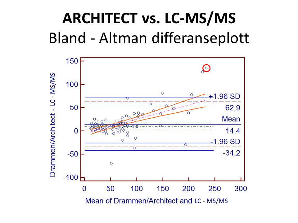 ARCHITECT vs. LC-MS/MS Bland ‐ Altman differanseplott