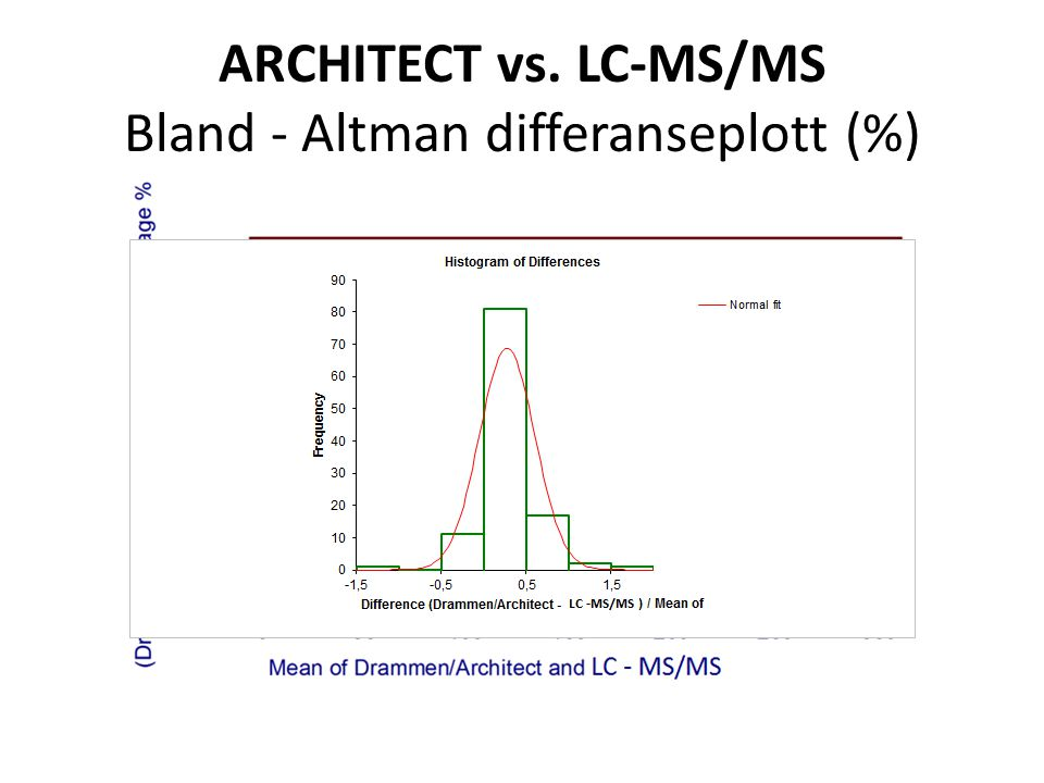 ARCHITECT vs. LC-MS/MS Bland ‐ Altman differanseplott (%)