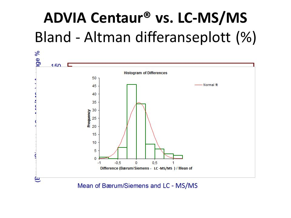 ADVIA Centaur® vs. LC-MS/MS Bland ‐ Altman differanseplott (%)