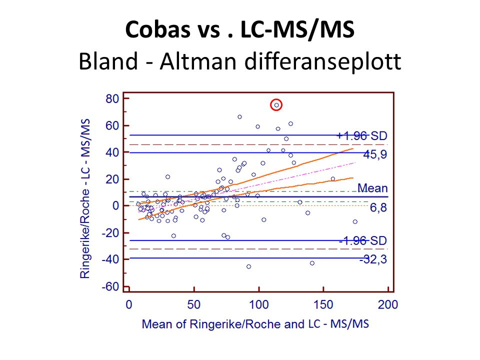 Cobas vs . LC-MS/MS Bland ‐ Altman differanseplott