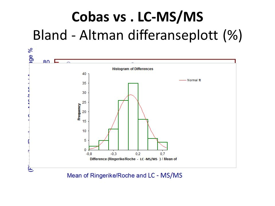 Cobas vs . LC-MS/MS Bland ‐ Altman differanseplott (%)