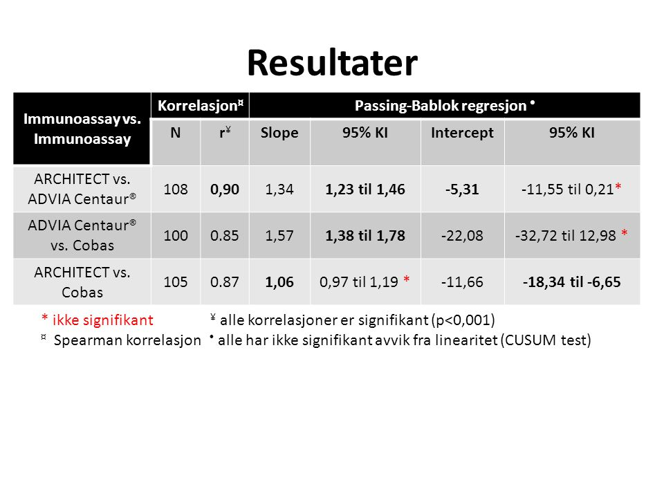 Immunoassay vs. Immunoassay Passing-Bablok regresjon •