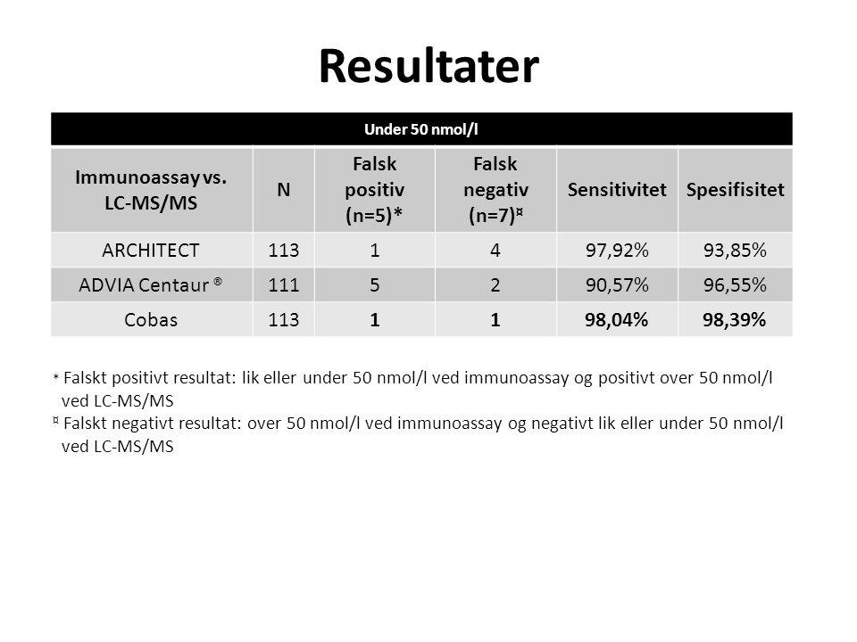 Resultater Immunoassay vs. LC-MS/MS N Falsk positiv (n=5)*