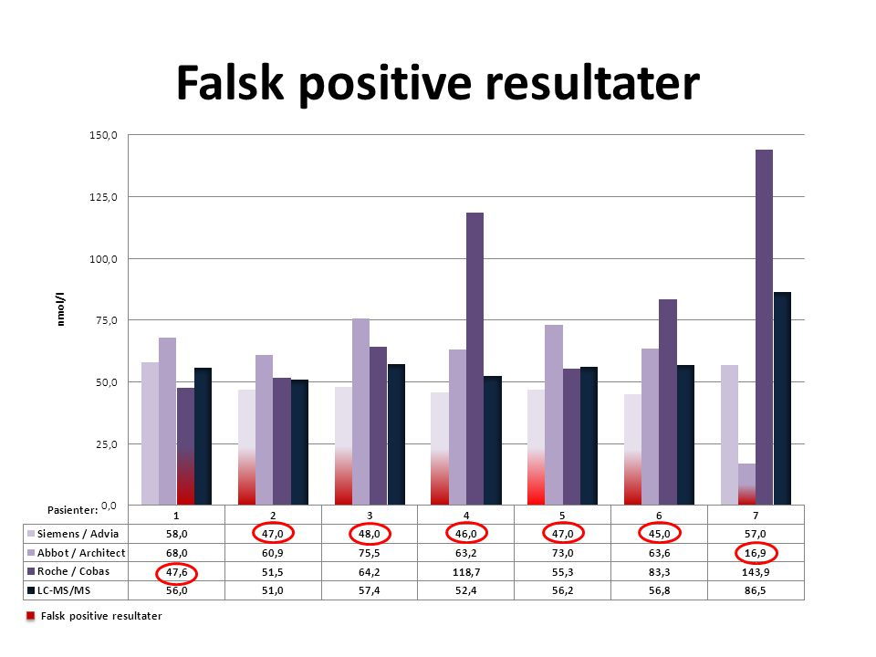 Falsk positive resultater