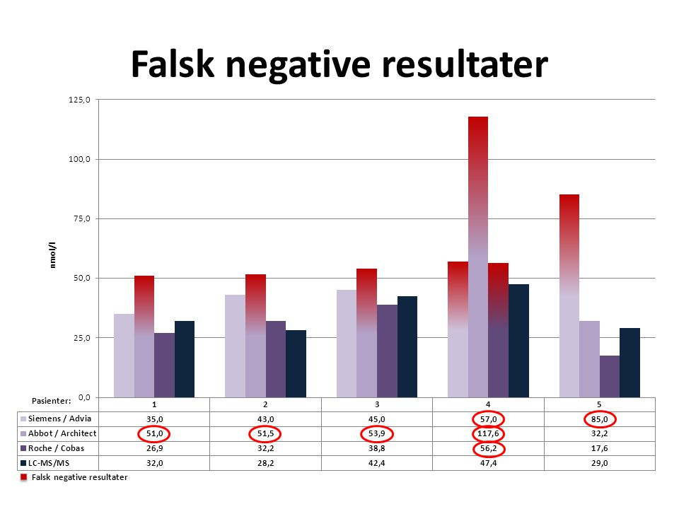 Falsk negative resultater