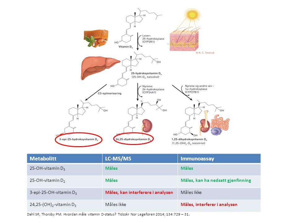 Metabolitt LC-MS/MS Immunoassay 25-OH-vitamin D3 Måles