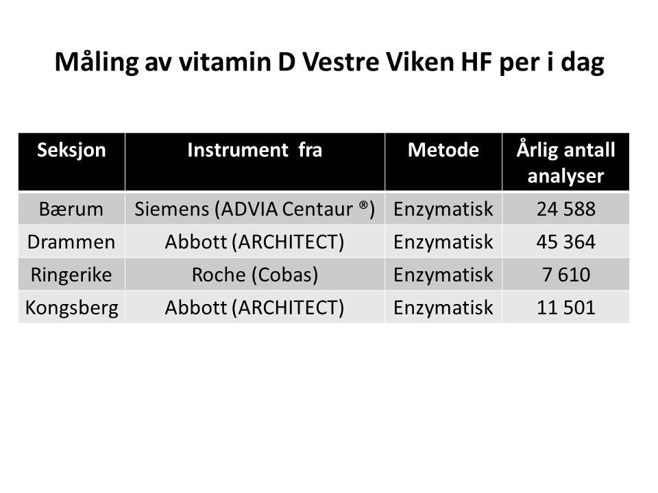 Måling av vitamin D Vestre Viken HF per i dag