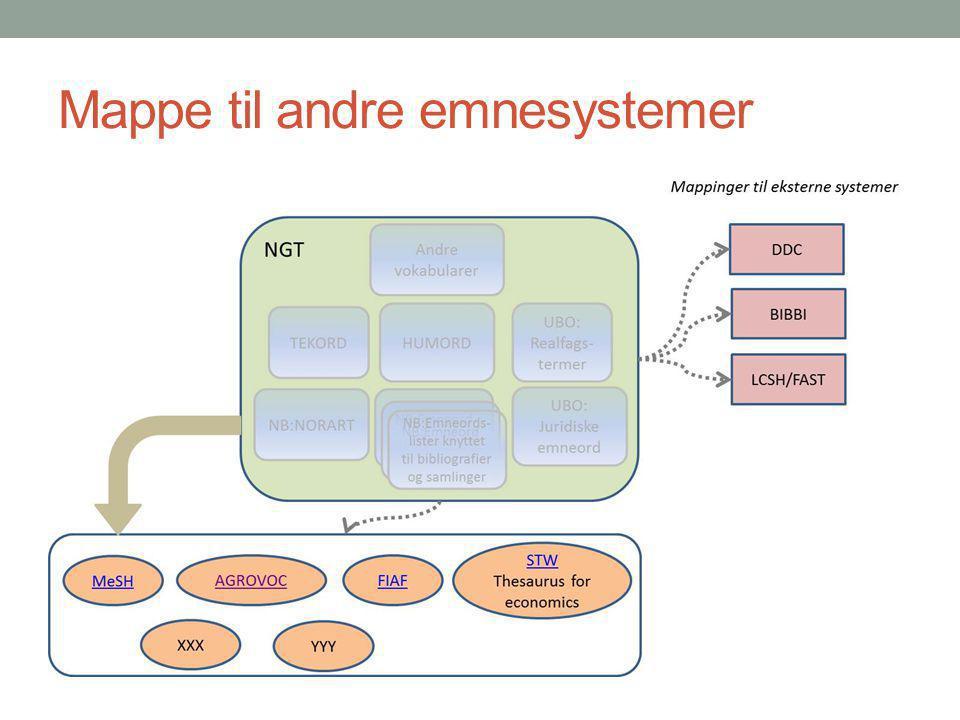 Mappe til andre emnesystemer