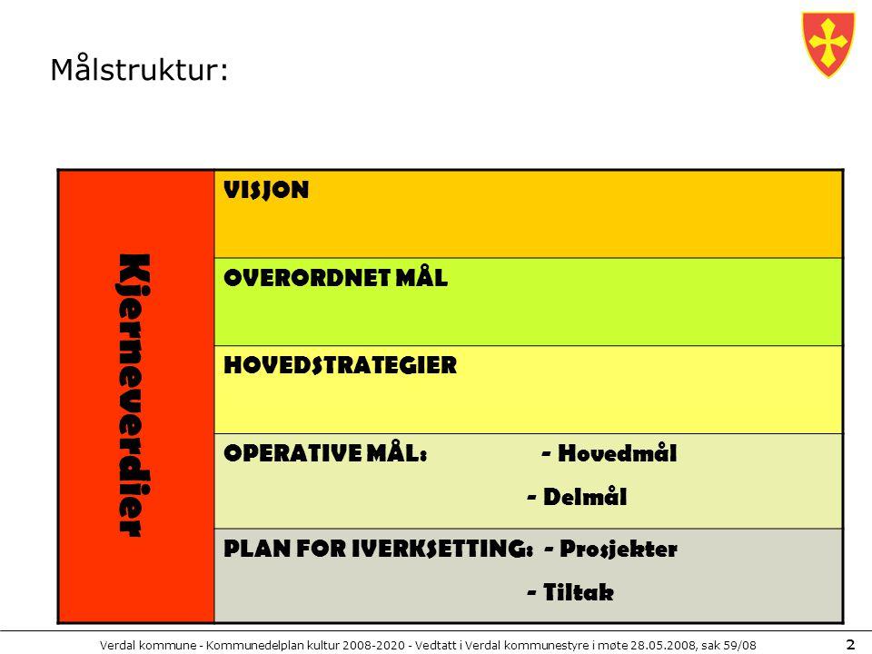Kjerneverdier Målstruktur: VISJON OVERORDNET MÅL HOVEDSTRATEGIER