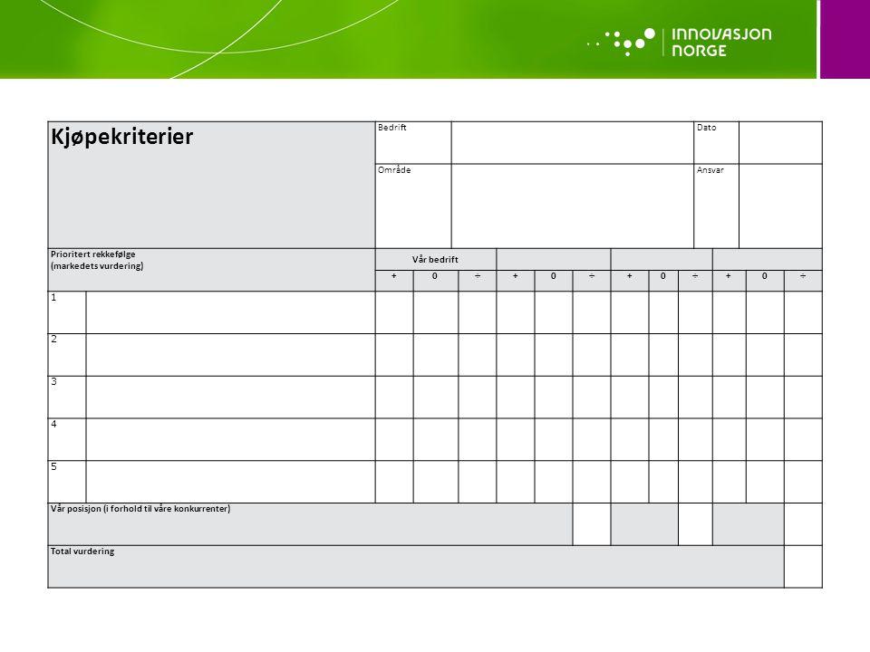 Kjøpekriterier Bedrift Dato Område Ansvar Prioritert rekkefølge
