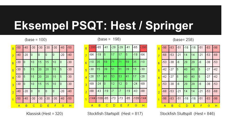 Eksempel PSQT: Konge (base = 100) (base = 198) (base = 258)