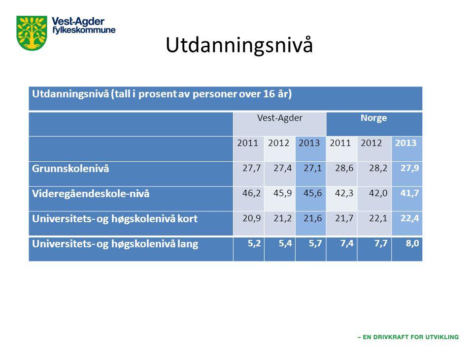 Utdanningsnivå Utdanningsnivå (tall i prosent av personer over 16 år)