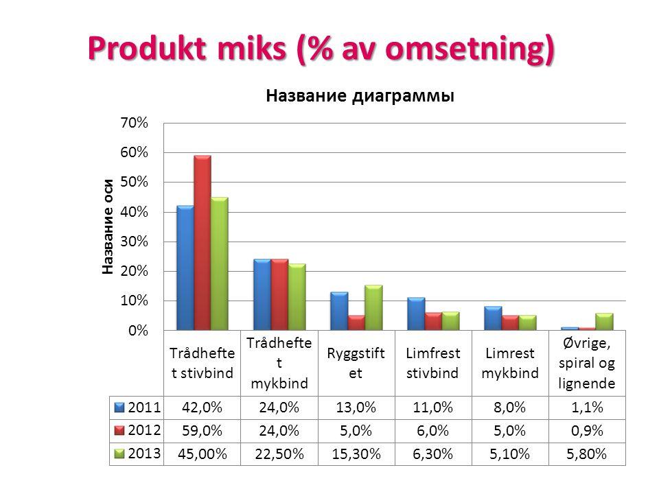Produkt miks (% av omsetning)