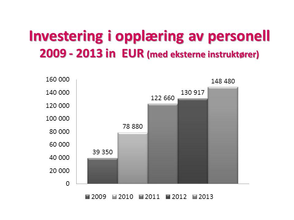 Investering i opplæring av personell 2009 - 2013 in EUR (med eksterne instruktører)