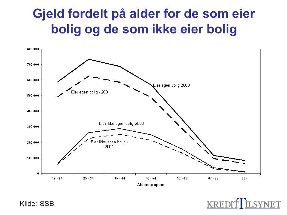 Gjeld fordelt på alder for de som eier bolig og de som ikke eier bolig
