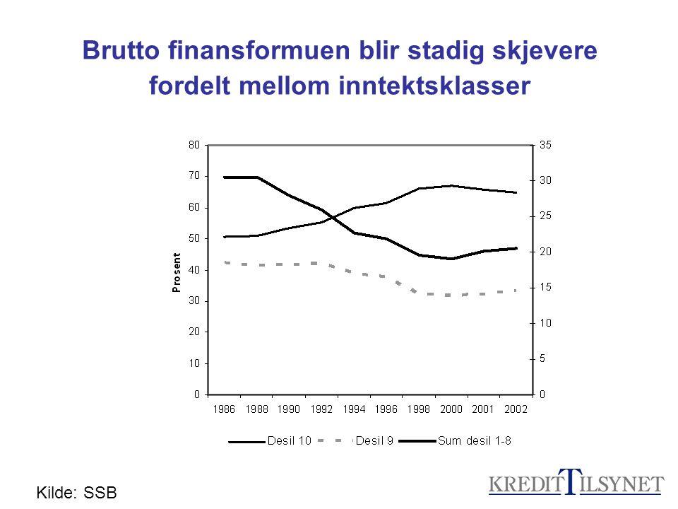 Brutto finansformuen blir stadig skjevere fordelt mellom inntektsklasser