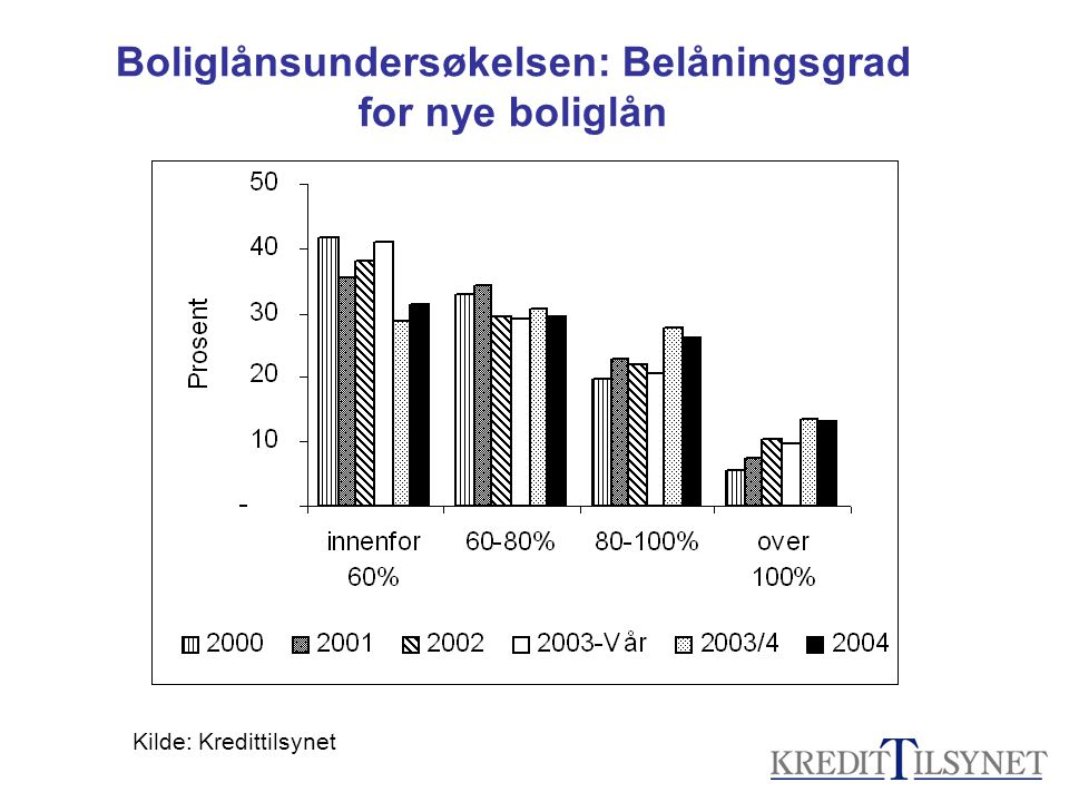 Boliglånsundersøkelsen: Belåningsgrad for nye boliglån