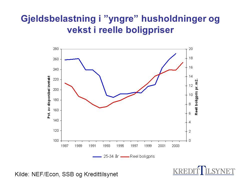 Gjeldsbelastning i yngre husholdninger og vekst i reelle boligpriser