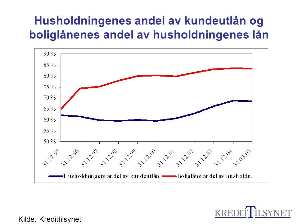 Husholdningenes andel av kundeutlån og boliglånenes andel av husholdningenes lån