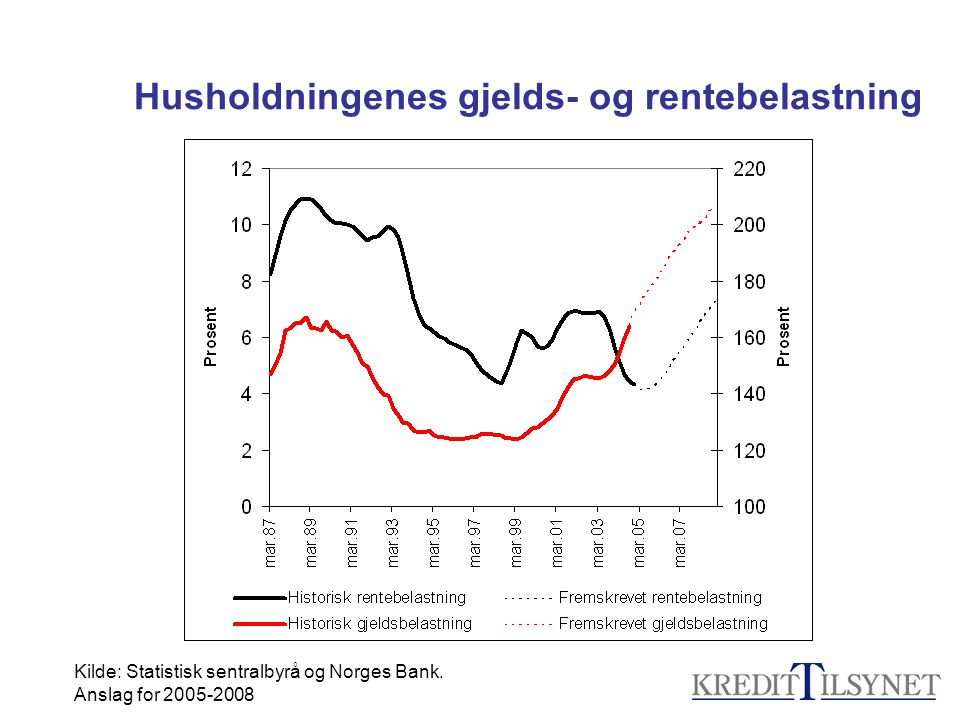 Husholdningenes gjelds- og rentebelastning