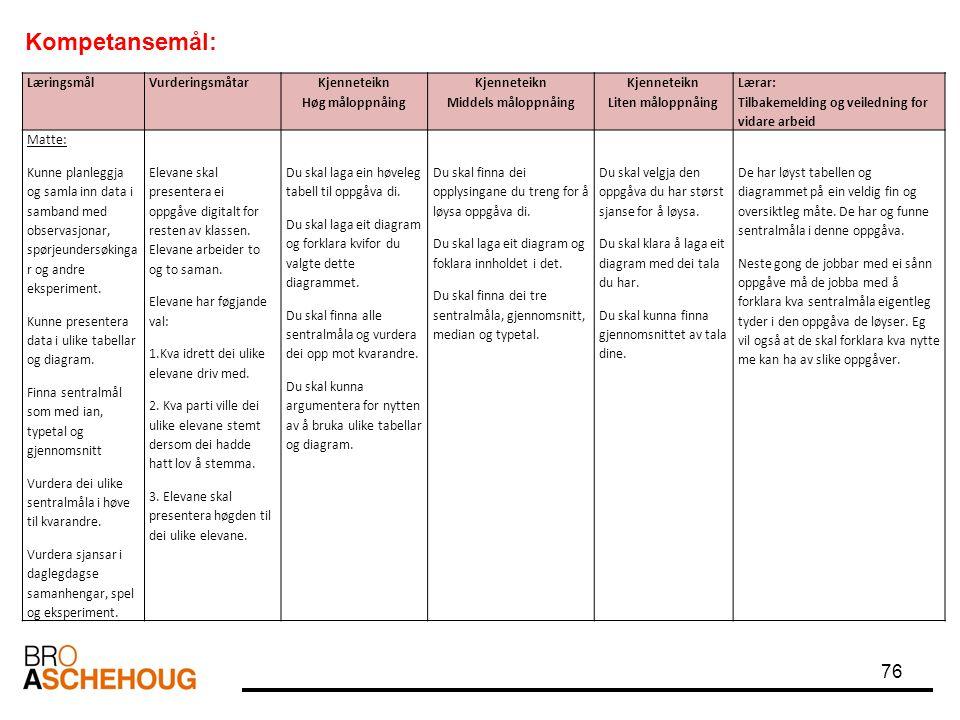 Kompetansemål: Læringsmål Vurderingsmåtar Kjenneteikn Høg måloppnåing